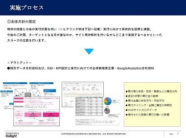 【大学特化型ソリューション】寄付金増加に向けた戦略策定支援 資料