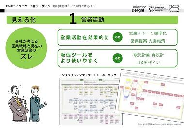 BtoBコミュニケーションデザイン-販促課題は3つに集約される!-