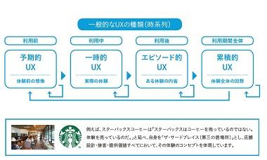BtoB企業のセールスプロモーションを変えるUX(ユーザーエクスペリエンス)デザイン