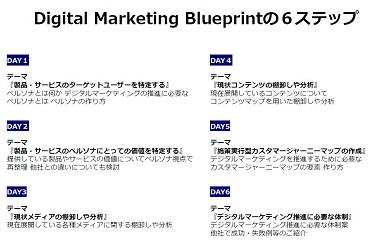 デジタルマーケティングの立ち上げと推進に必要な初期設計を約2か月でアウトプット