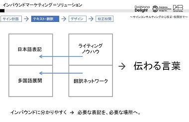 インバウンドマーケティング=ソリューション‐戦略設計から校正・校閲まで
