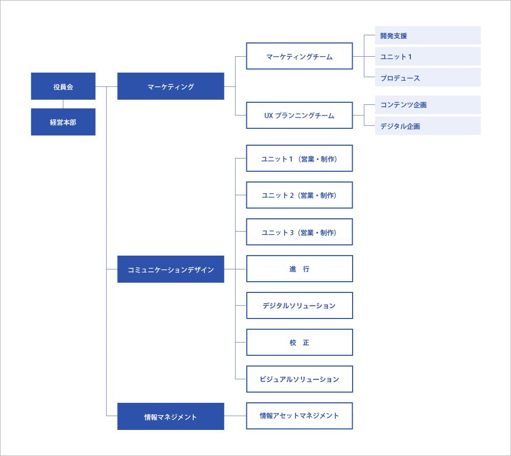 大伸社ディライト 組織図